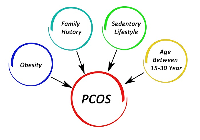 Basic reasons of PCOS